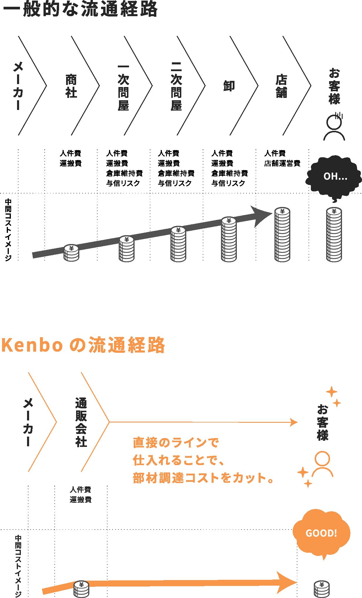 一般的なハウスメーカーに比べ50万円削減