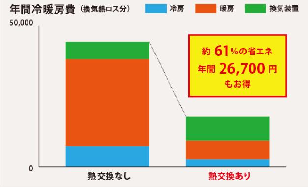 年間冷暖房費を比較すると61%も省エネ