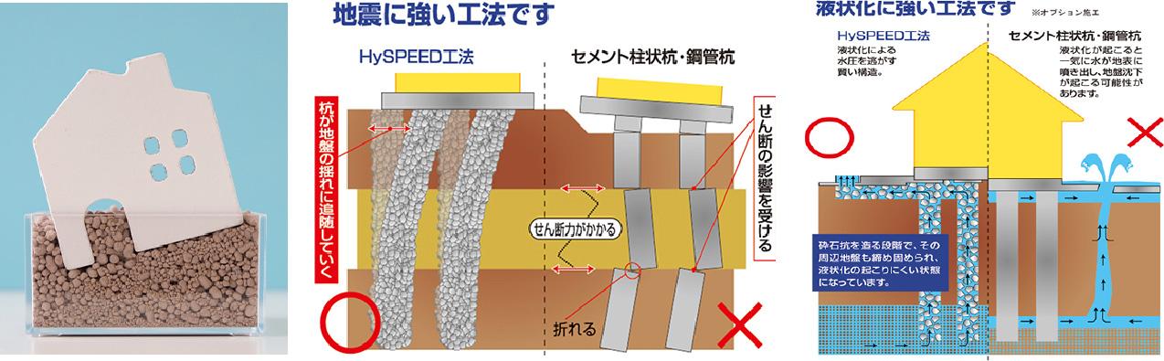 地震に強い工法です。