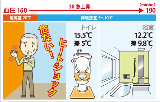 温度差による血圧の急上昇