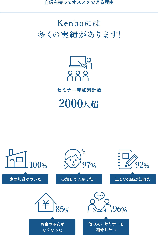 Kenboにはセミナー参加累計数2000人超の実績があります!