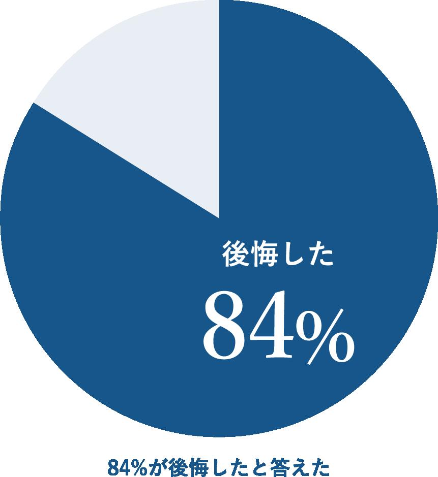 84%が家を建てて後悔したと答えています